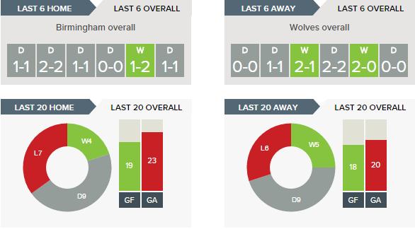 Birmingham v Wolves - Recent Form Overall
